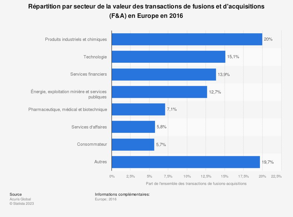 Statistique: Répartition par secteur de la valeur des transactions de fusions et d'acquisitions (F&A) en Europe en 2016 | Statista
