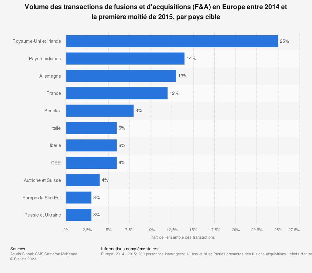 Statistique: Volume des transactions de fusions et d'acquisitions (F&A) en Europe entre 2014 et la première moitié de 2015, par pays cible | Statista