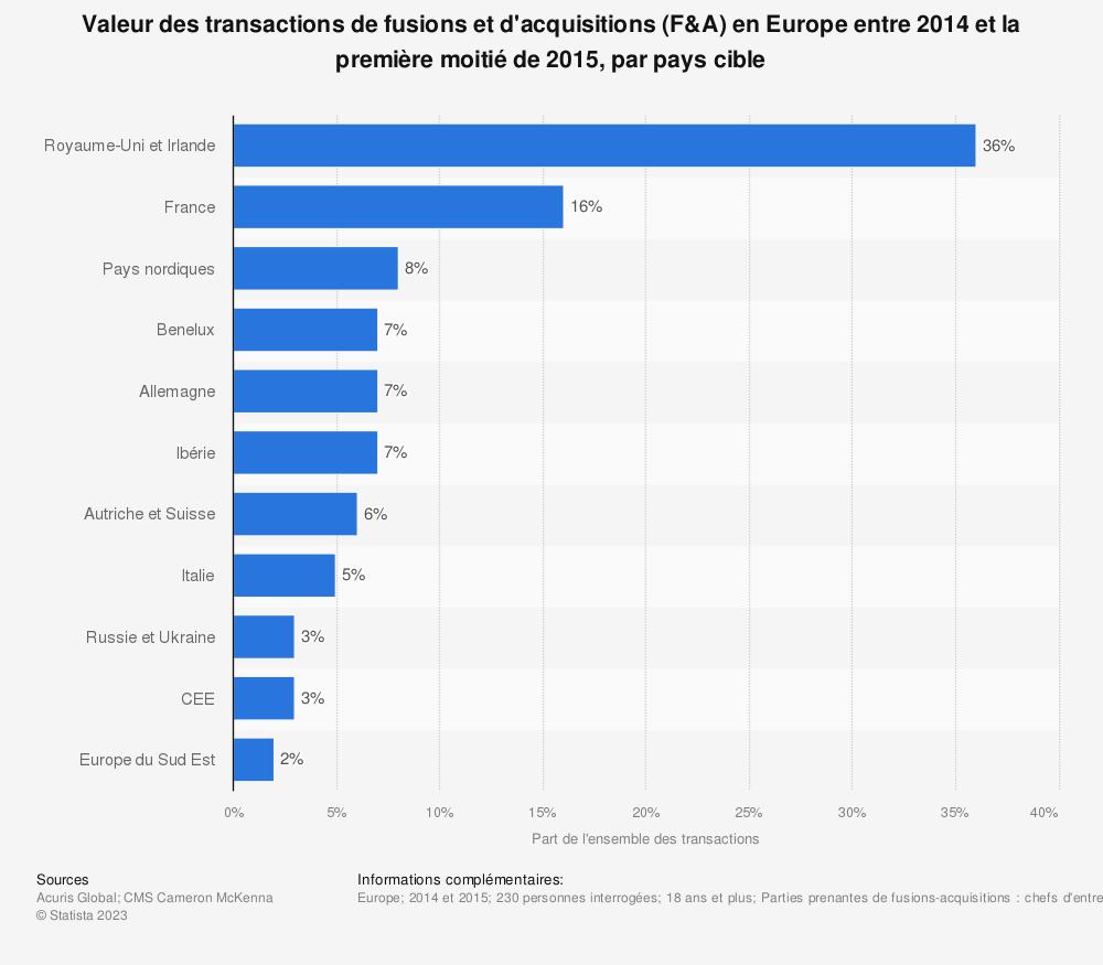 Statistique: Valeur des transactions de fusions et d'acquisitions (F&A) en Europe entre 2014 et la première moitié de 2015, par pays cible | Statista