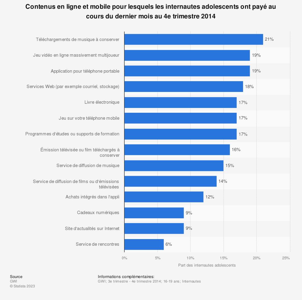 Statistique: Contenus en ligne et mobile pour lesquels les internautes adolescents ont payé au cours du dernier mois au 4e trimestre 2014 | Statista