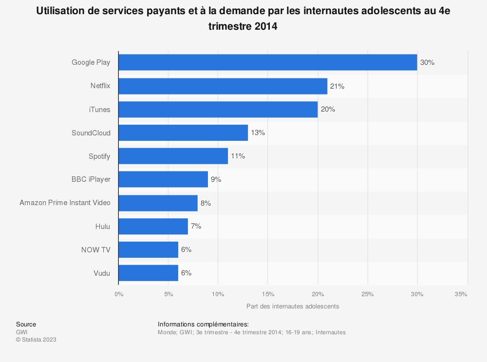 Statistique: Utilisation de services payants et à la demande par les internautes adolescents au 4e trimestre 2014 | Statista