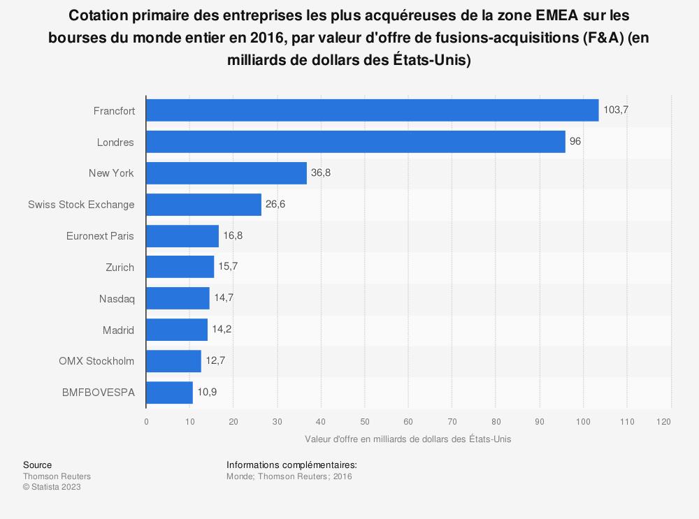 Statistique: Cotation primaire des entreprises les plus acquéreuses de la zone EMEA sur les bourses du monde entier en 2016, par valeur d'offre de fusions-acquisitions (F&A) (en milliards de dollars des États-Unis) | Statista