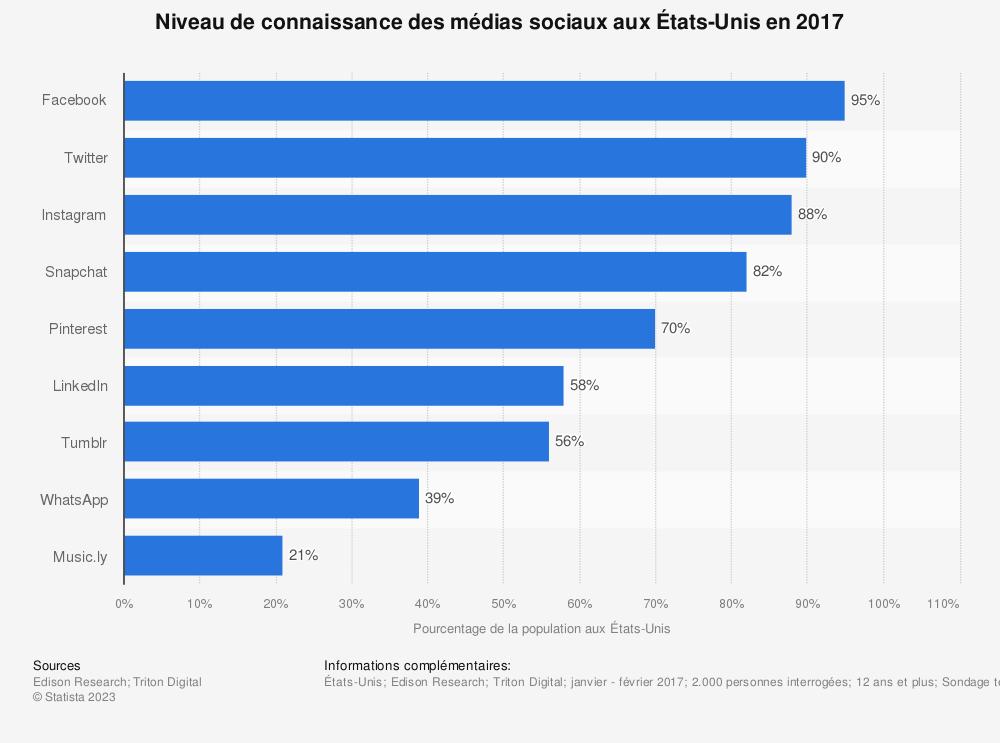 Statistique: Niveau de connaissance des médias sociaux aux États-Unis en 2017 | Statista
