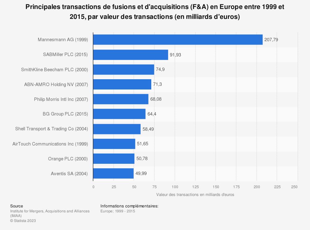 Statistique: Principales transactions de fusions et d'acquisitions (F&A) en Europe entre 1999 et 2015, par valeur des transactions (en milliards d'euros) | Statista
