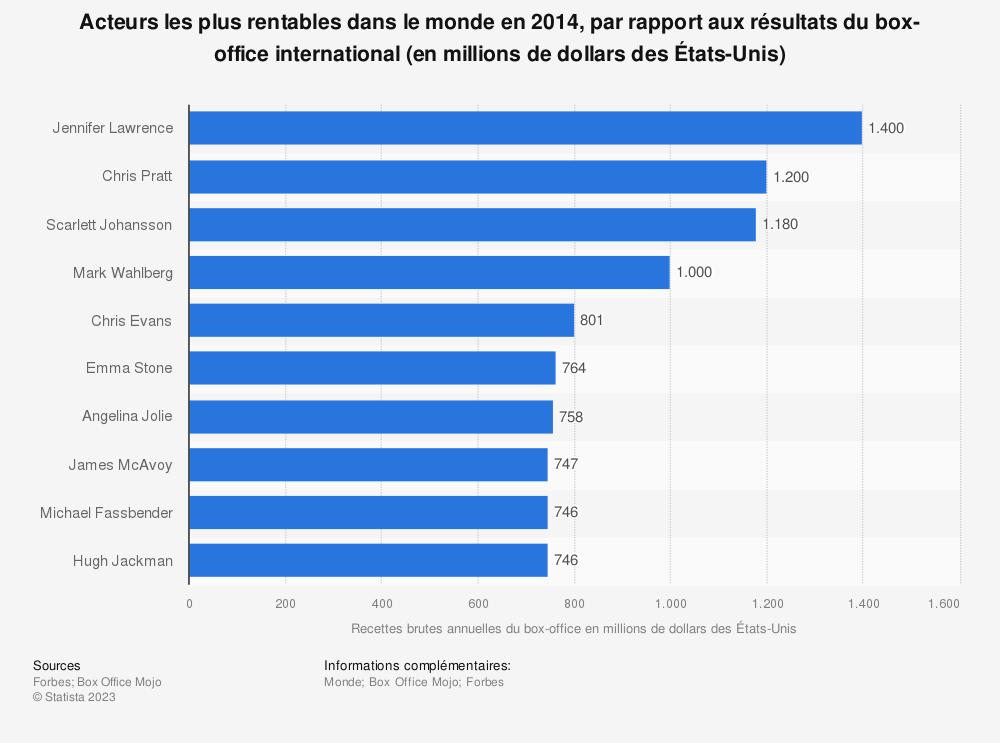 Statistique: Acteurs les plus rentables dans le monde en 2014, par rapport aux résultats du box-office international (en millions de dollars des États-Unis) | Statista