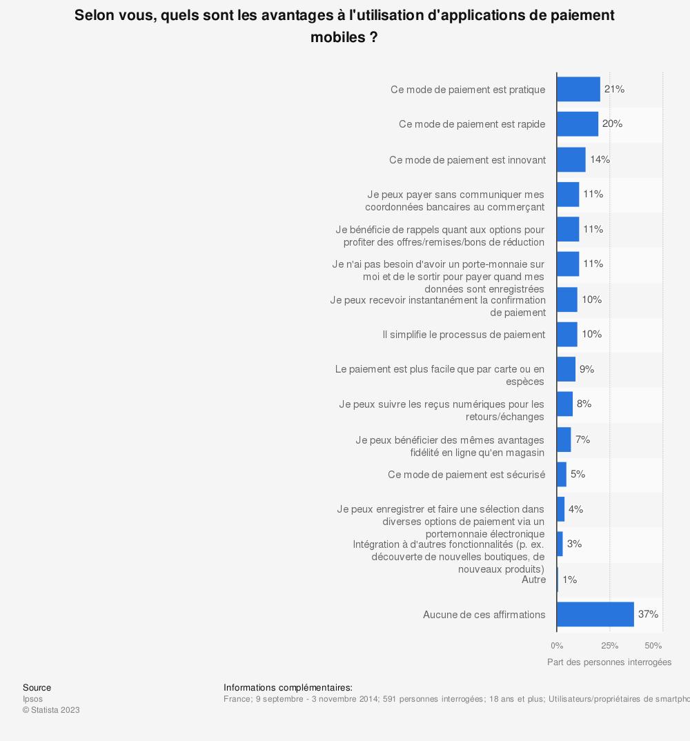 Statistique: Selon vous, quels sont les avantages à l'utilisation d'applications de paiement mobiles ? | Statista