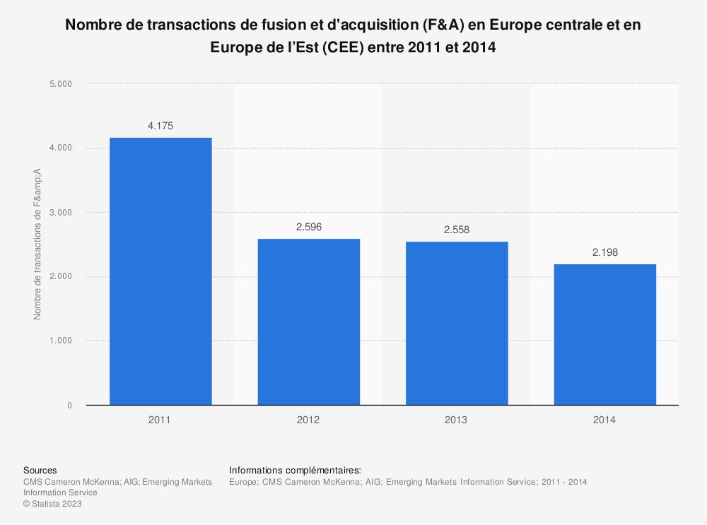 Statistique: Nombre de transactions de fusion et d'acquisition (F&A) en Europe centrale et en Europe de l'Est (CEE) entre 2011 et 2014 | Statista