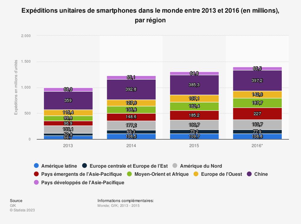Statistique: Expéditions unitaires de smartphones dans le monde entre 2013 et 2016 (en millions), par région | Statista