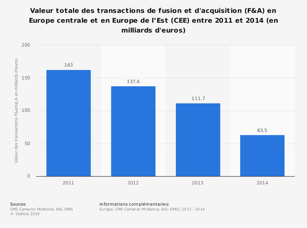 Statistique: Valeur totale des transactions de fusion et d'acquisition (F&A) en Europe centrale et en Europe de l'Est (CEE) entre 2011 et 2014 (en milliards d'euros) | Statista