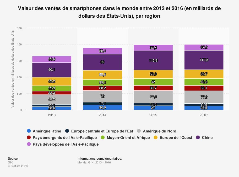 Statistique: Valeur des ventes de smartphones dans le monde entre 2013 et 2016 (en milliards de dollars des États-Unis), par région | Statista