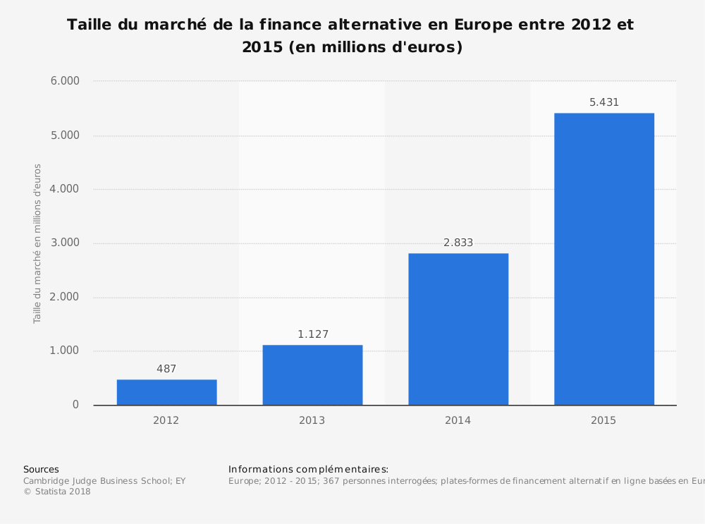 Statistique: Taille du marché de la finance alternative en Europe entre 2012 et 2015 (en millions d'euros) | Statista
