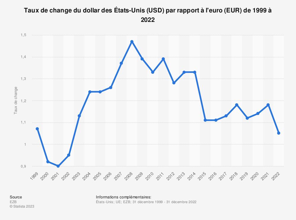 Statistique: Taux de change du dollar des États-Unis (USD) par rapport à l'euro (EUR) de 1999 à 2019 | Statista