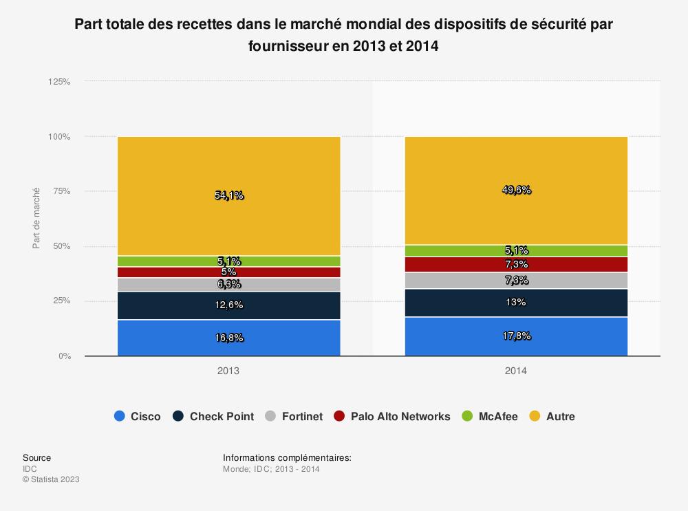 Statistique: Part totale des recettes dans le marché mondial des dispositifs de sécurité par fournisseur en 2013 et 2014 | Statista