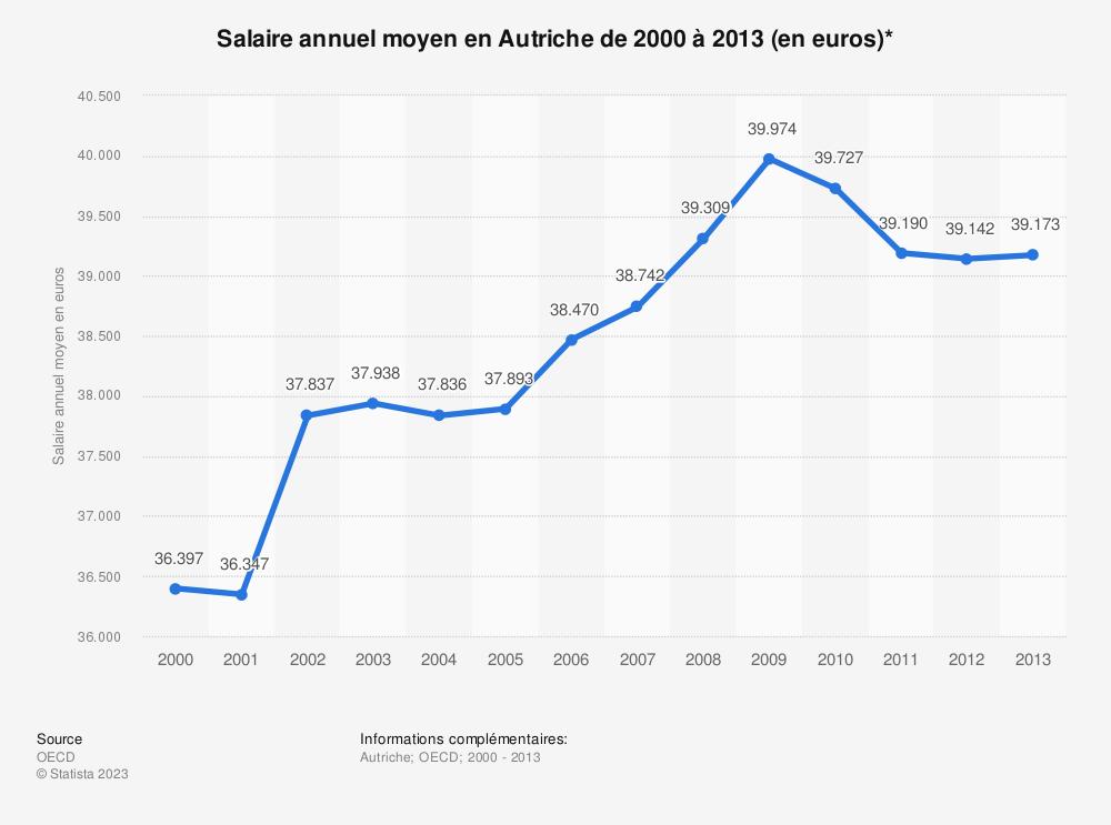 Statistique: Salaire annuel moyen en Autriche de 2000 à 2013 (en euros)* | Statista
