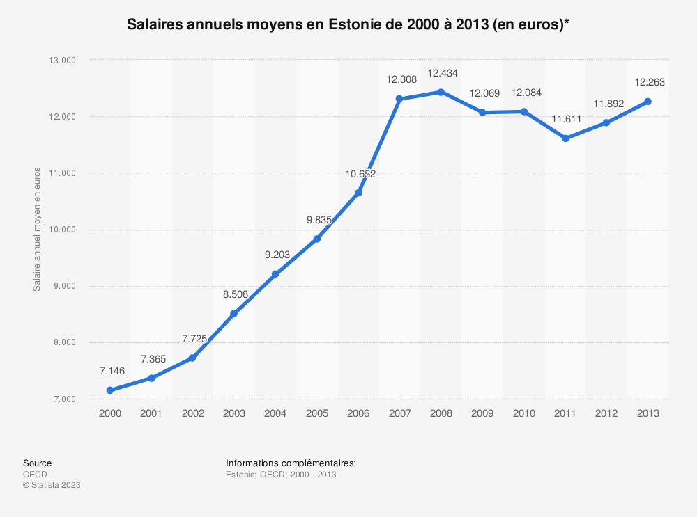 Statistique: Salaires annuels moyens en Estonie de 2000 à 2013 (en euros)* | Statista