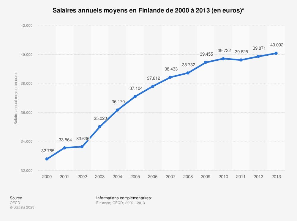 Statistique: Salaires annuels moyens en Finlande de 2000 à 2013 (en euros)* | Statista