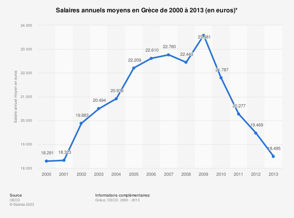 Statistique: Salaires annuels moyens en Grèce de 2000 à 2013 (en euros)* | Statista