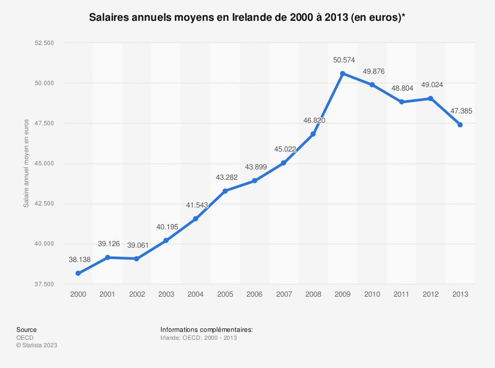 Statistique: Salaires annuels moyens en Irelande de 2000 à 2013 (en euros)* | Statista
