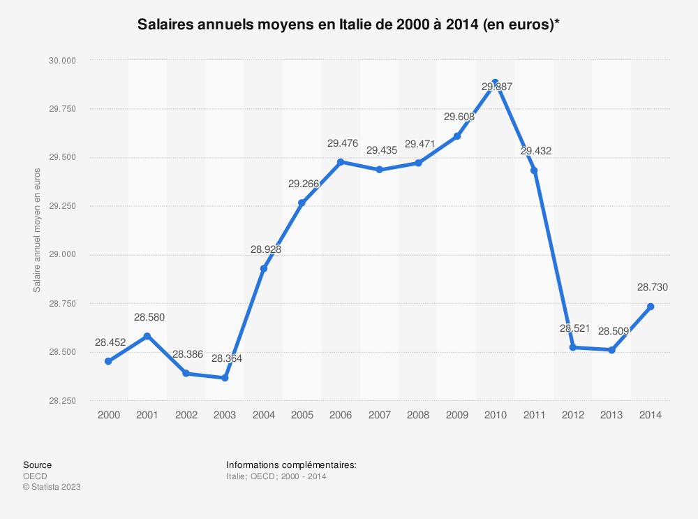 Statistique: Salaires annuels moyens en Italie de 2000 à 2014 (en euros)* | Statista