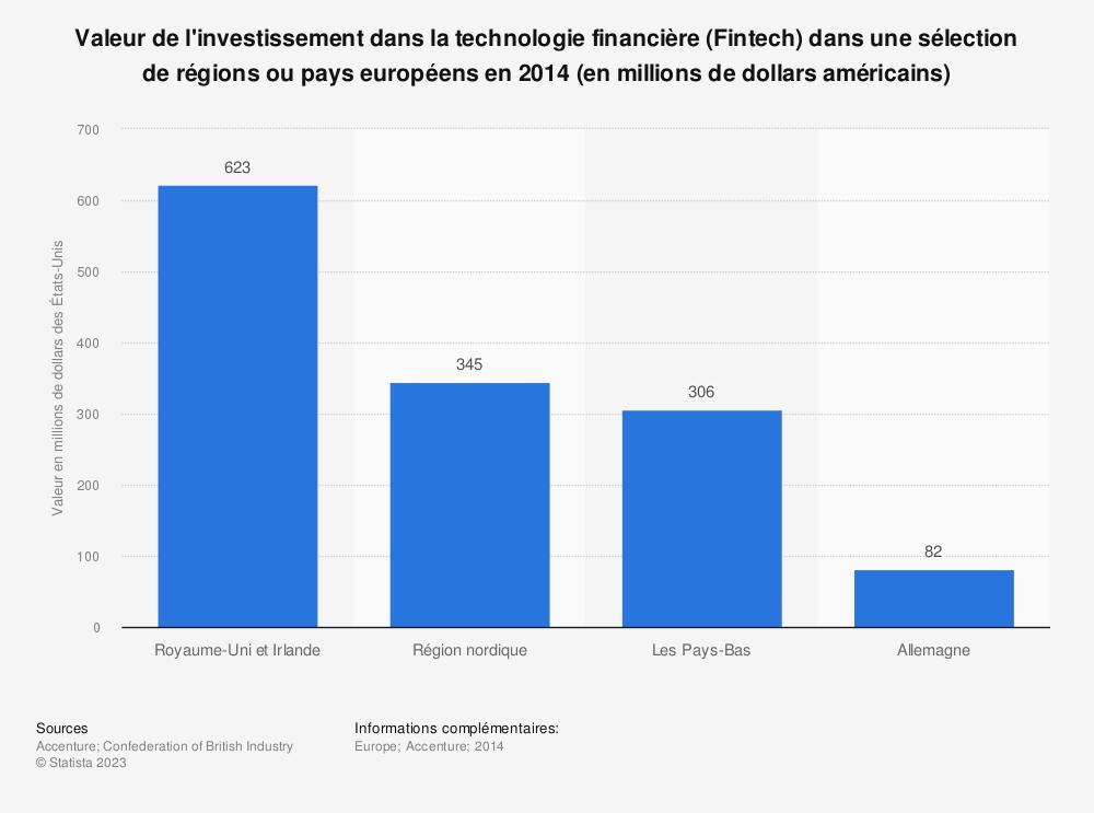 Statistique: Valeur de l'investissement dans la technologie financière (Fintech) dans une sélection de régions ou pays européens en 2014 (en millions de dollars américains) | Statista