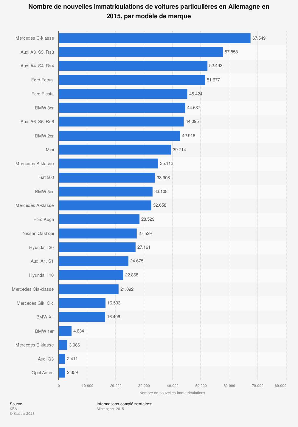 Statistique: Nombre de nouvelles immatriculations de voitures particulières en Allemagne en 2015, par modèle de marque | Statista