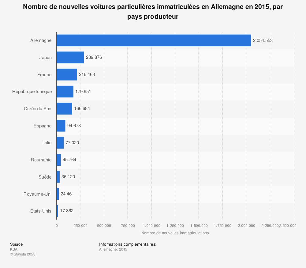 Statistique: Nombre de nouvelles voitures particulières immatriculées en Allemagne en 2015, par pays producteur | Statista