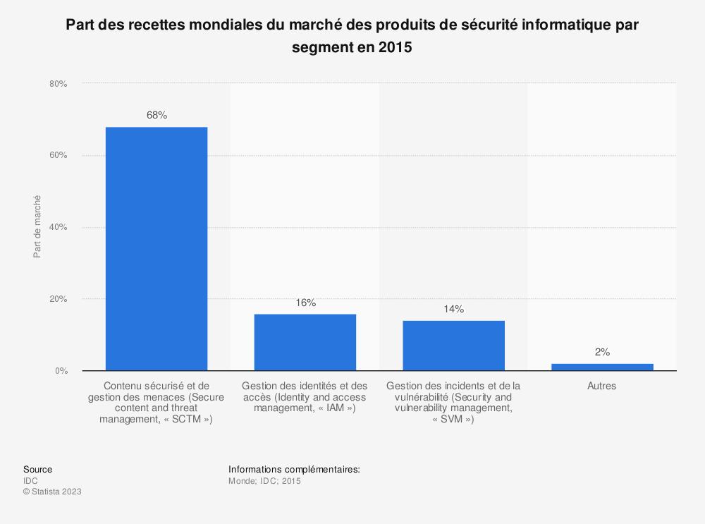Statistique: Part des recettes mondiales du marché des produits de sécurité informatique par segment en 2015 | Statista