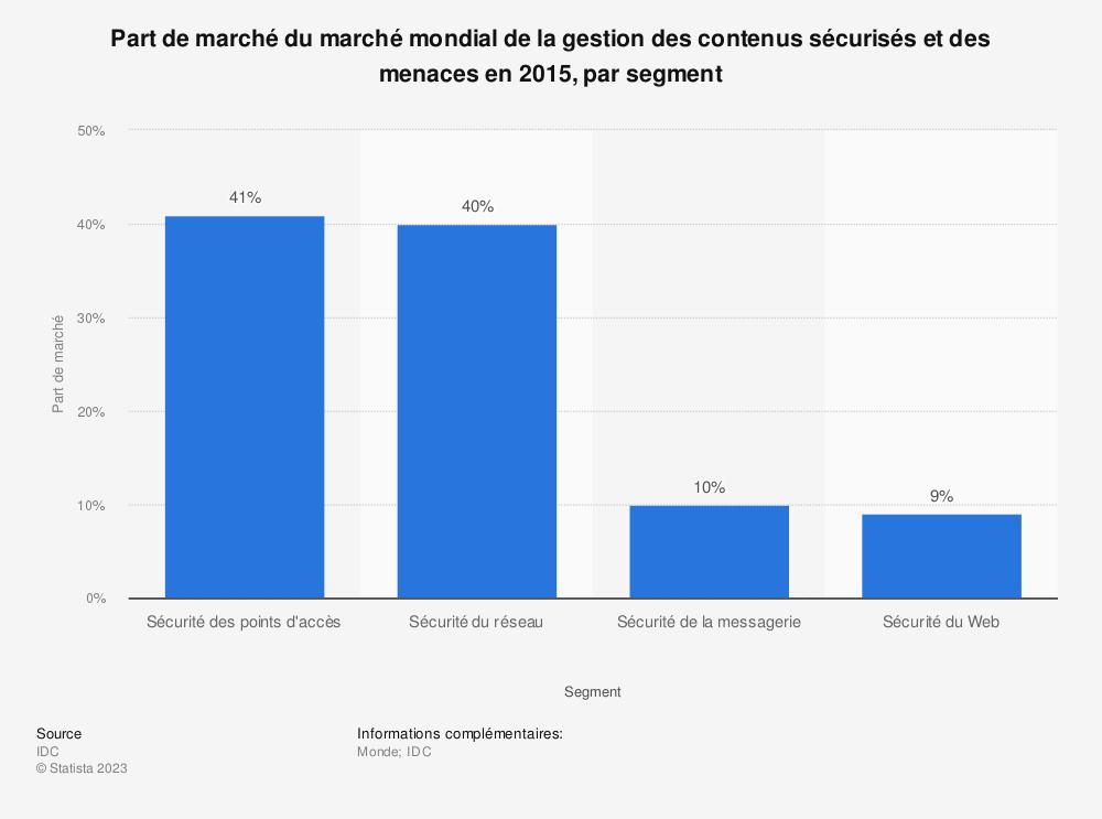 Statistique: Part de marché du marché mondial de la gestion des contenus sécurisés et des menaces en 2015, par segment | Statista