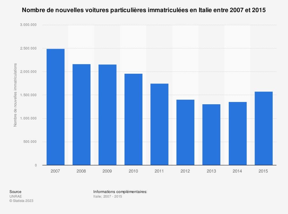 Statistique: Nombre de nouvelles voitures particulières immatriculées en Italie entre 2007 et 2015 | Statista