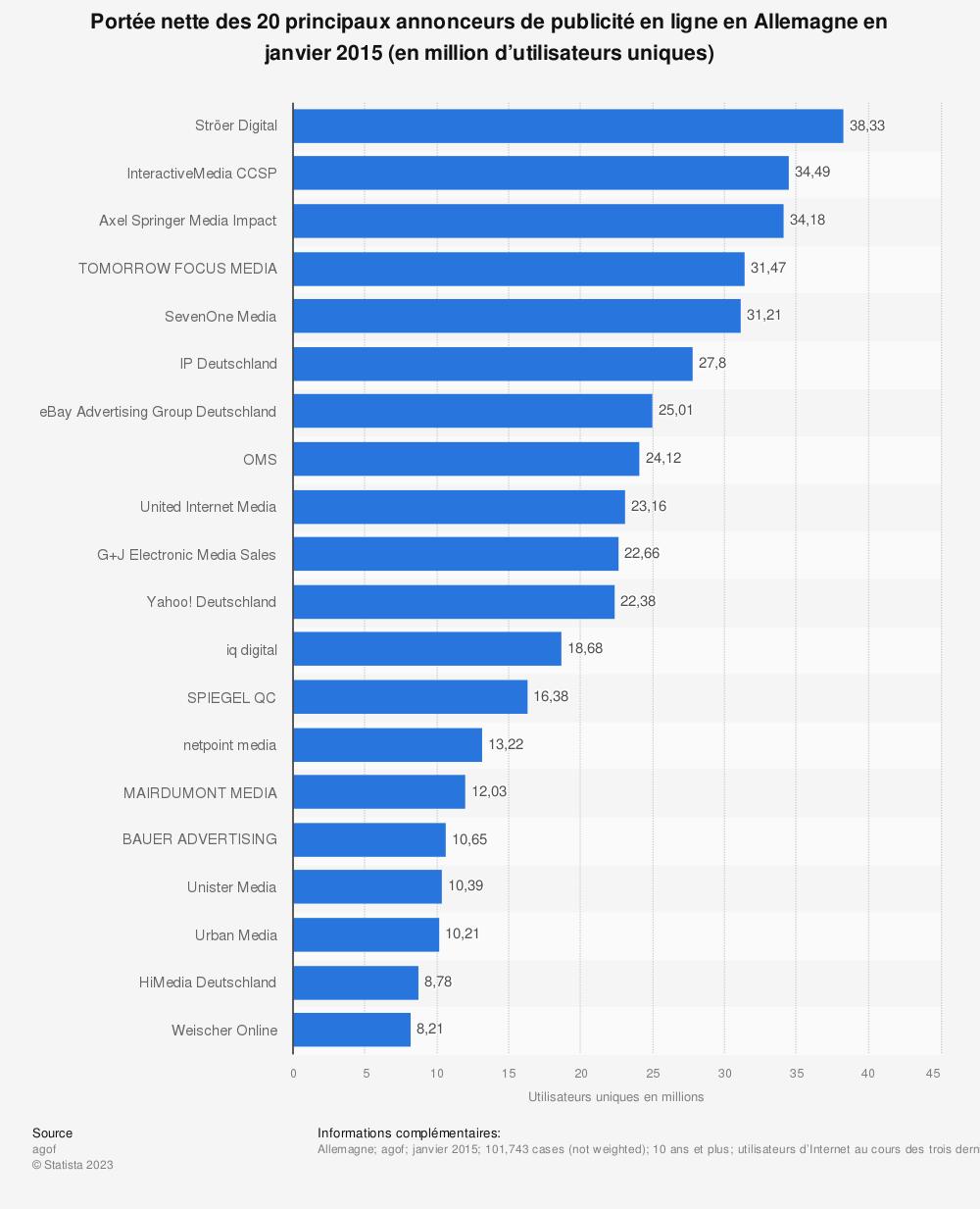 Statistique: Portée nette des 20principaux annonceurs de publicité en ligne en Allemagne en janvier 2015 (en million d'utilisateurs uniques) | Statista