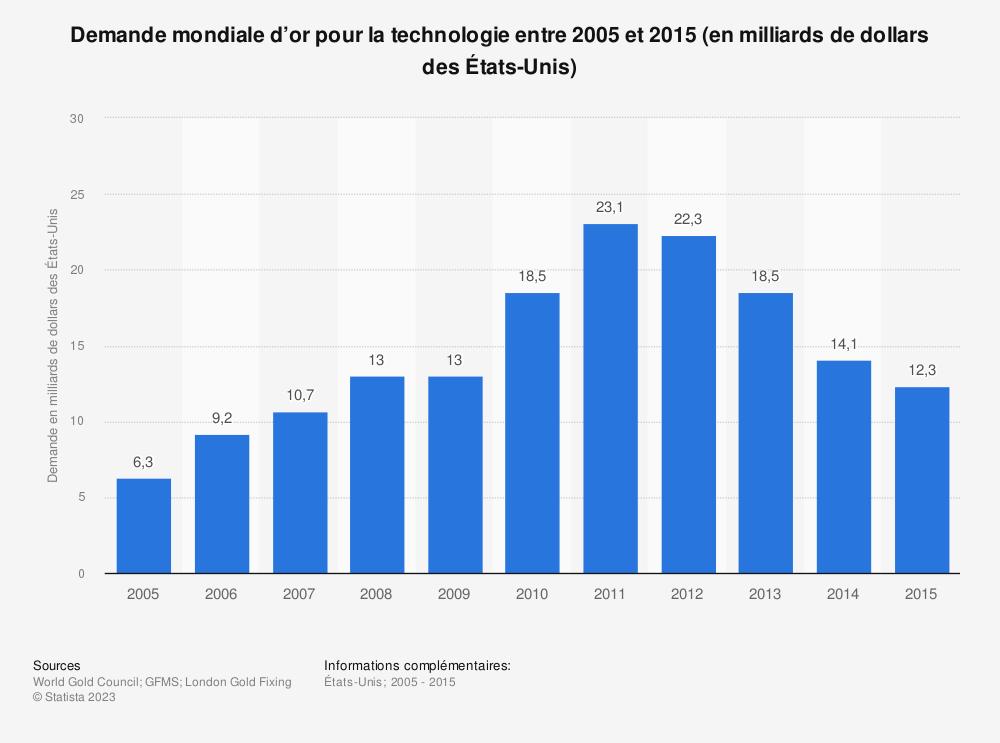 Statistique: Demande mondiale d'or pour la technologie entre2005 et2015 (en milliards de dollars des États-Unis)   Statista