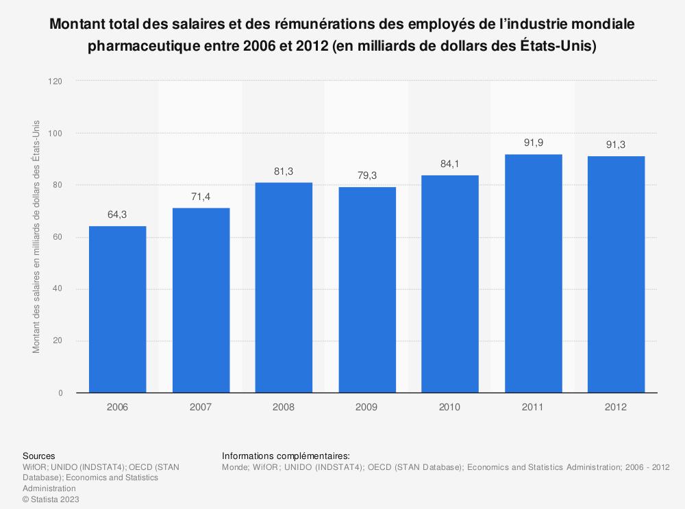 Statistique: Montant total des salaires et des rémunérations des employés de l'industrie mondiale pharmaceutique entre 2006 et 2012 (en milliards de dollars des États-Unis) | Statista