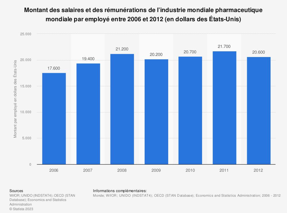Statistique: Montant des salaires et des rémunérations de l'industrie mondiale pharmaceutique mondiale par employé entre 2006 et 2012 (en dollars des États-Unis) | Statista