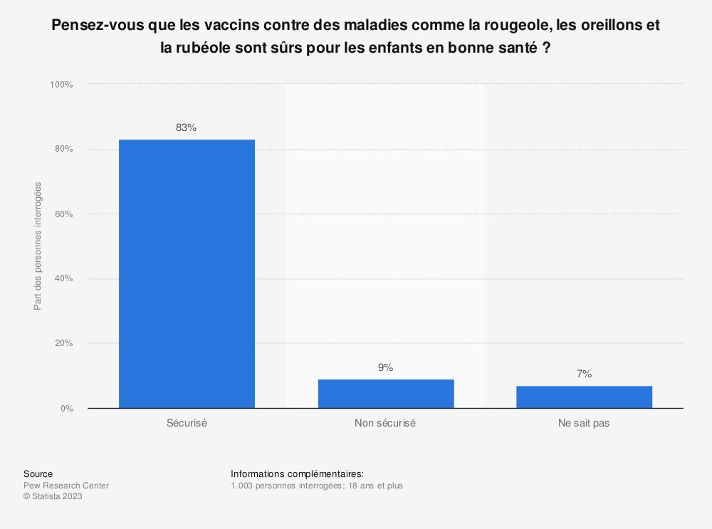 Statistique: Pensez-vous que les vaccins contre des maladies comme la rougeole, les oreillons et la rubéole sont sûrs pour les enfants en bonne santé? | Statista