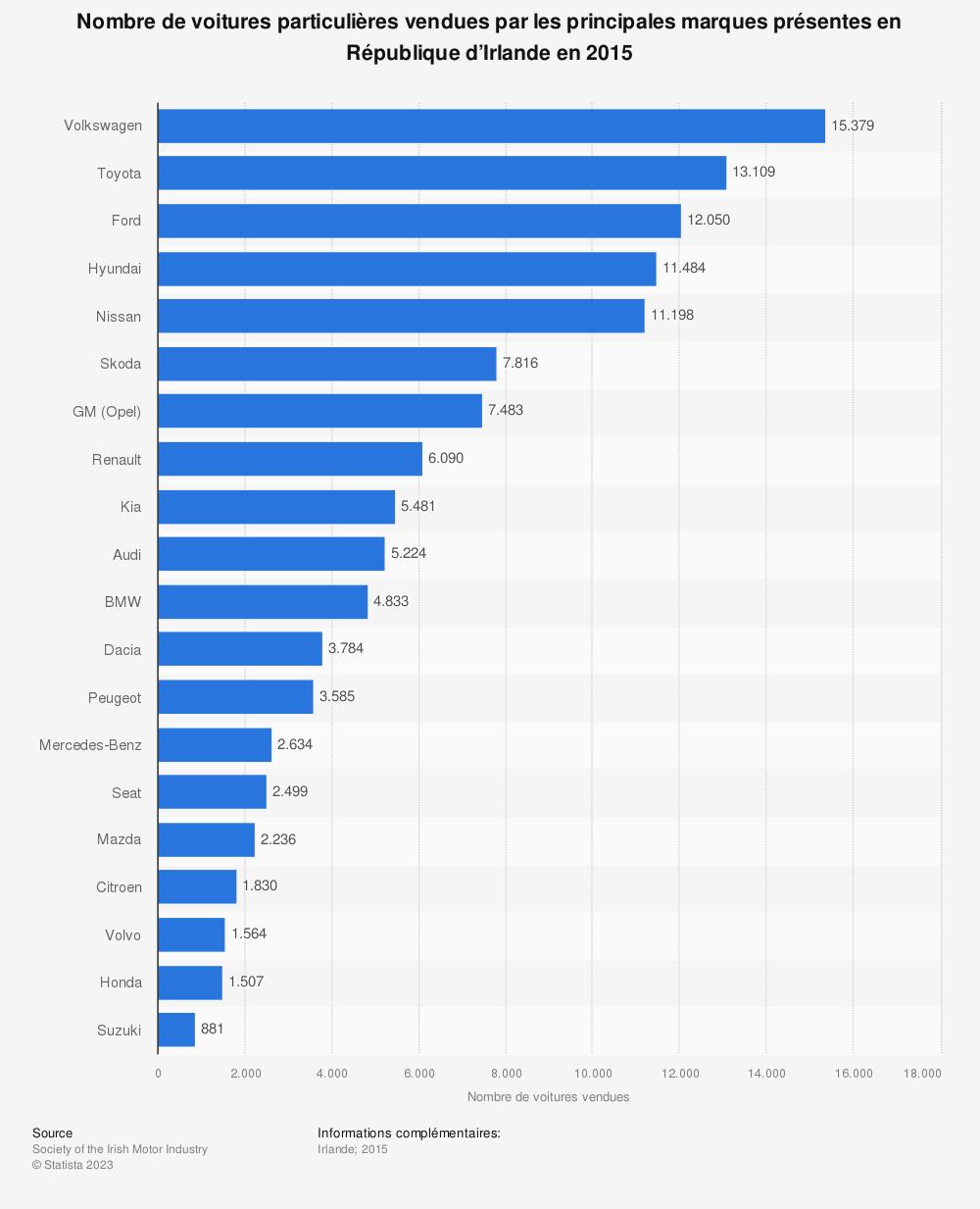 Statistique: Nombre de voitures particulières vendues par les principales marques présentes en République d'Irlande en 2015 | Statista