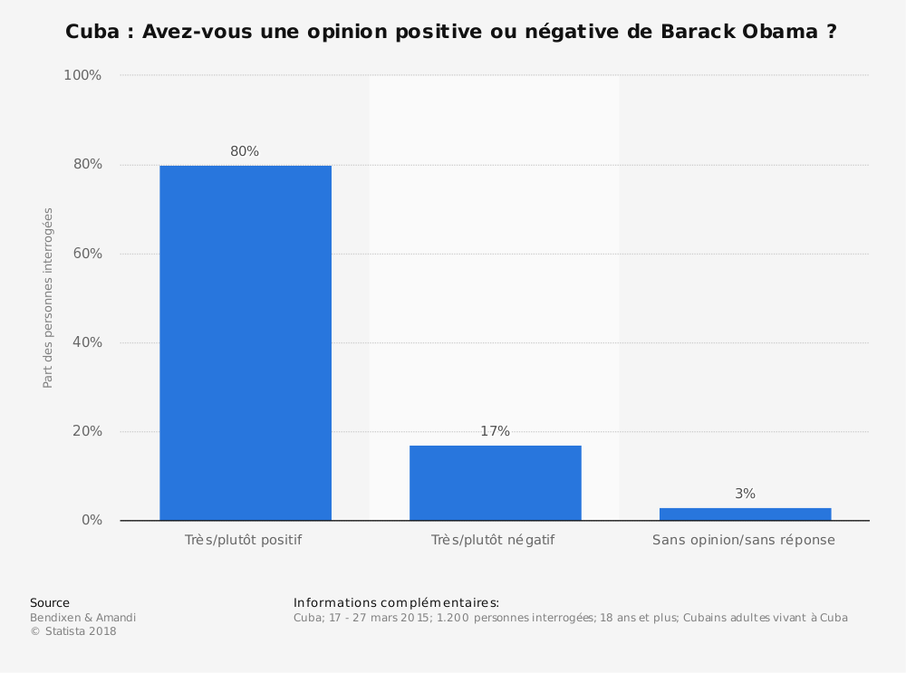Statistique: Cuba: Avez-vous une opinion positive ou négative de Barack Obama? | Statista