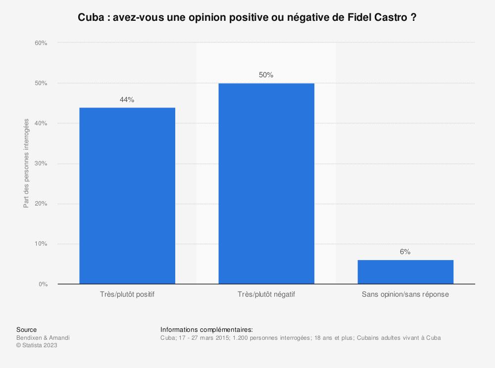 Statistique: Cuba: avez-vous une opinion positive ou négative de Fidel Castro? | Statista