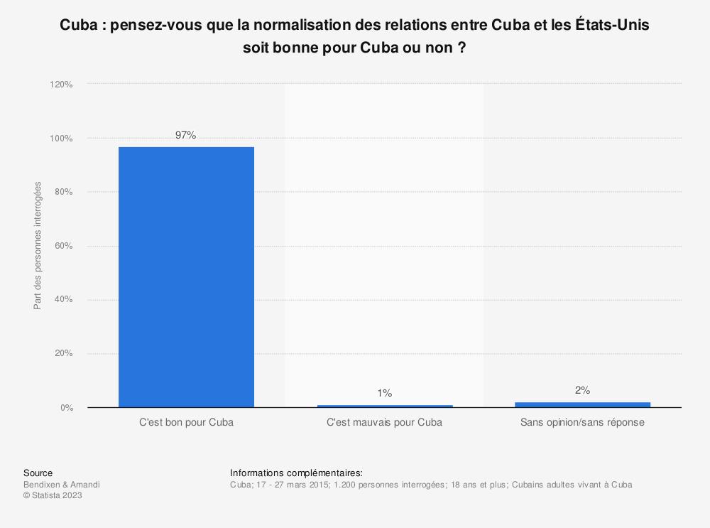 Statistique: Cuba: pensez-vous que la normalisation des relations entre Cuba et les États-Unis soit bonne pour Cuba ou non? | Statista
