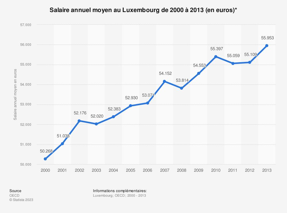 Statistique: Salaire annuel moyen au Luxembourg de 2000 à 2013 (en euros)* | Statista
