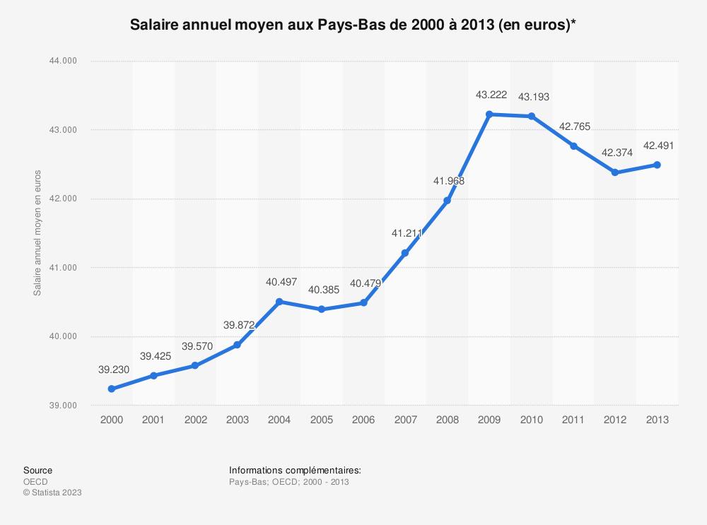 Statistique: Salaire annuel moyen aux Pays-Bas de 2000 à 2013 (en euros)* | Statista