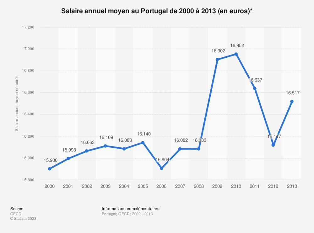 Statistique: Salaire annuel moyen au Portugal de 2000 à 2013 (en euros)* | Statista