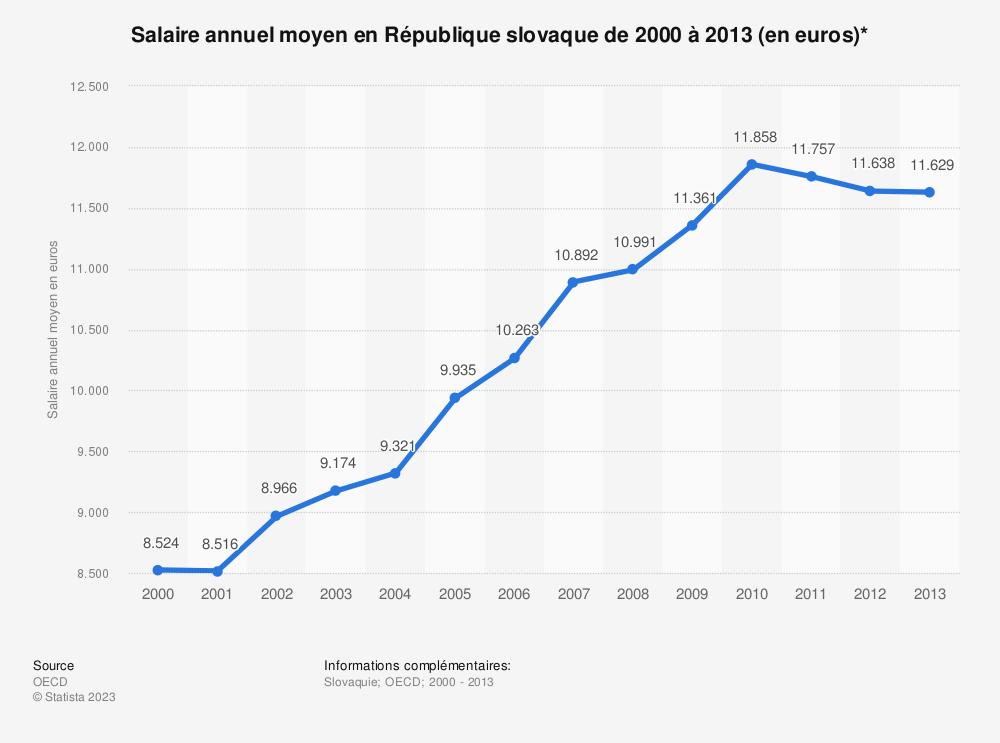 Statistique: Salaire annuel moyen en République slovaque de 2000 à 2013 (en euros)* | Statista