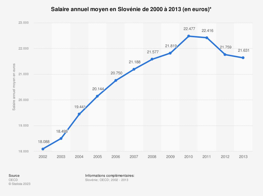 Statistique: Salaire annuel moyen en Slovénie de 2000 à 2013 (en euros)* | Statista