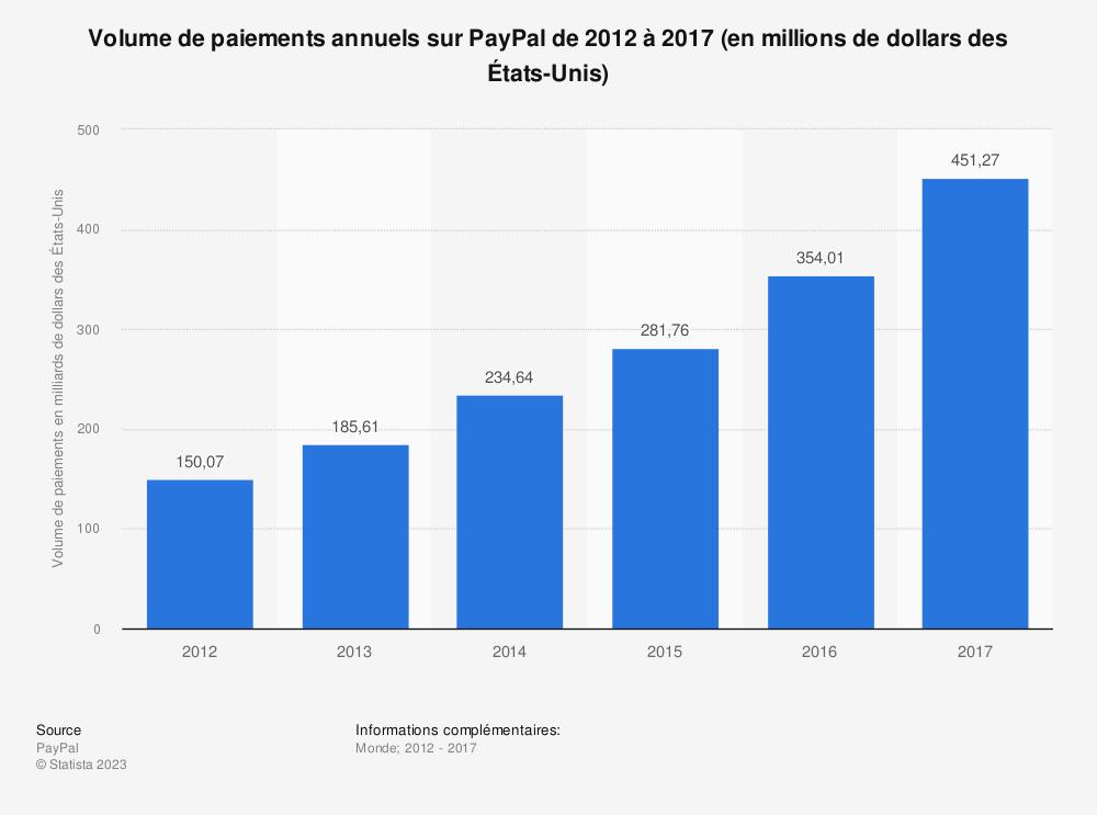 Statistique: Volume de paiements annuels sur PayPal de 2012 à 2017 (en millions de dollars des États-Unis) | Statista