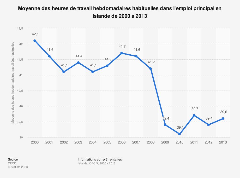 Statistique: Moyenne des heures de travail hebdomadaires habituelles dans l'emploi principal en Islande de 2000 à 2013 | Statista