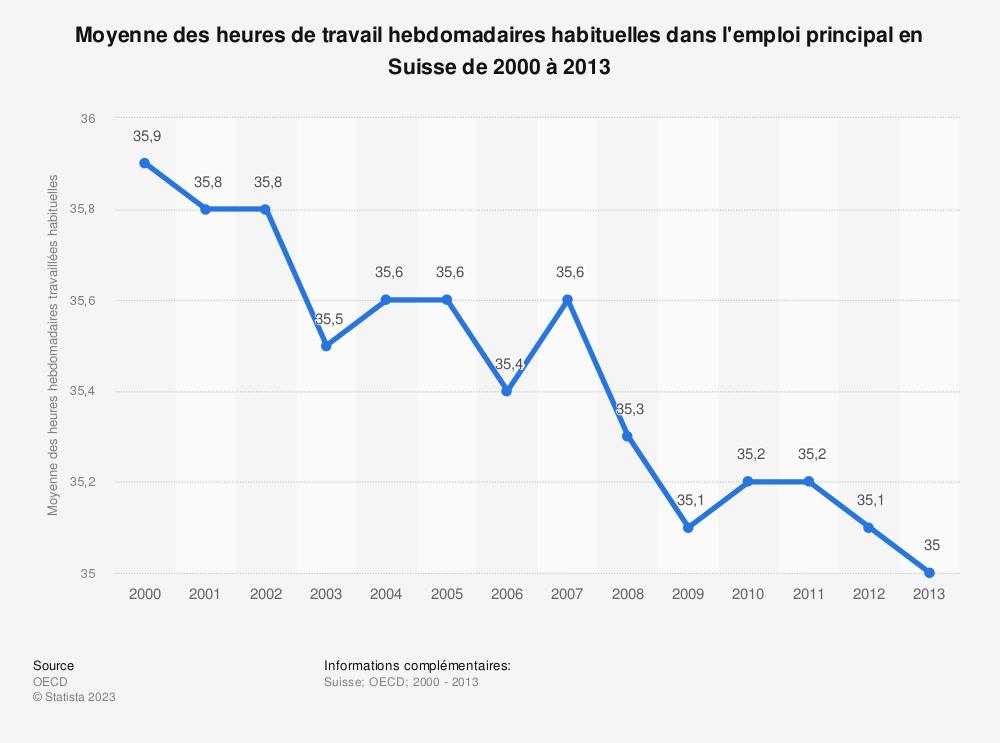 Statistique: Moyenne des heures de travail hebdomadaires habituelles dans l'emploi principal en Suisse de 2000 à 2013 | Statista