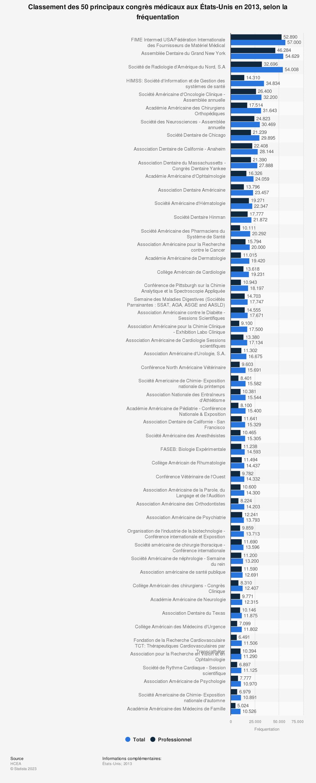 Statistique: Classement des 50 principaux congrès médicaux aux États-Unis en 2013, selon la fréquentation | Statista