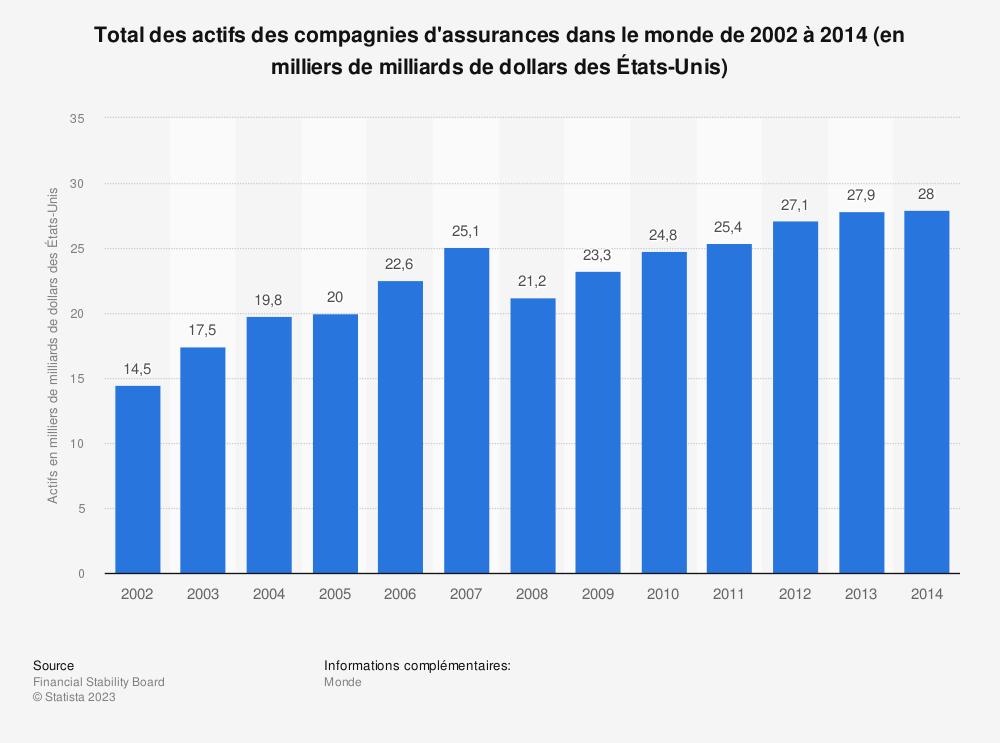 Statistique: Total des actifs des compagnies d'assurances dans le monde de 2002 à 2014 (en milliers de milliards de dollars des États-Unis) | Statista