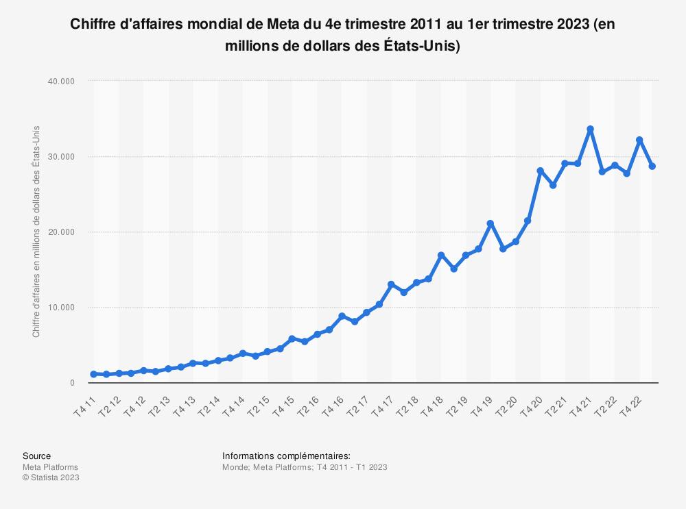 Statistique: Chiffre d'affaires mondial de Facebook du 4e trimestre 2011 au 4e trimestre 2018 (en millions de dollars des États-Unis) | Statista