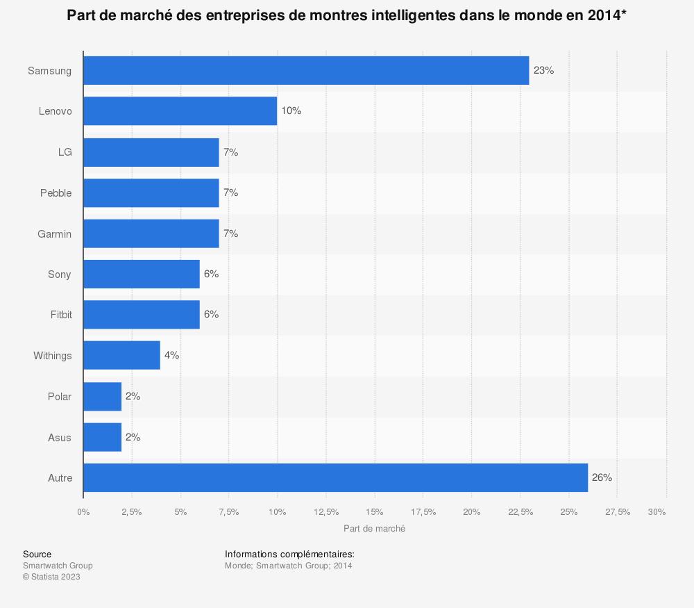 Statistique: Part de marché des entreprises de montres intelligentes dans le monde en 2014* | Statista